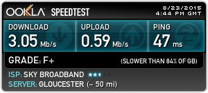 ADSL Speedtest